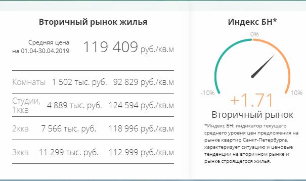 Средние цены на квартиры в Санкт-Петербурге