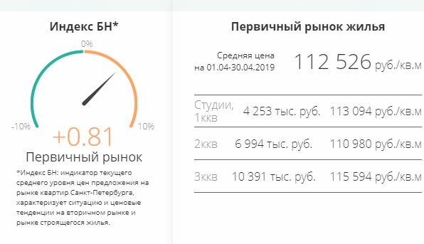 Средние цены на квартиры в Санкт-Петербурге на первичном рынке